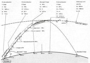 Mise sur orbite d' Astérix Juin 2015